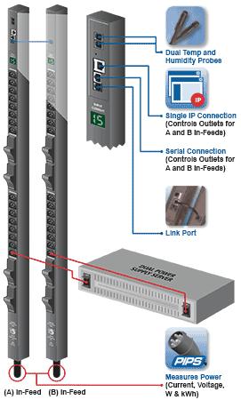 ServerTech Smart amp Switched CDU with PIPS 42U