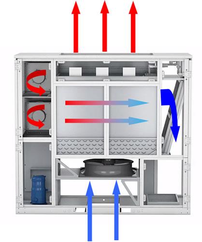 APC EcoBreeze Air to Air heat exchange mode