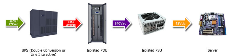 Data Center Power: 415V/240V Power Distribution