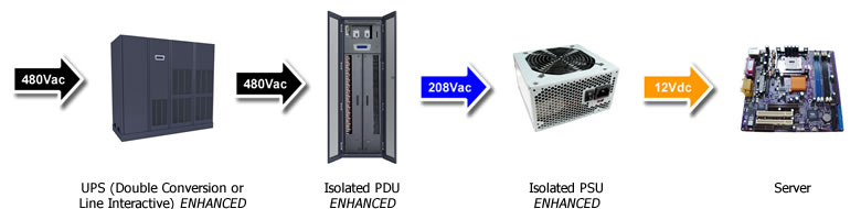 Data Center Power: 480V - 208V Power Distribution