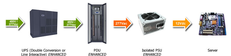 Data Center Power: 480V/277V Power Distribution
