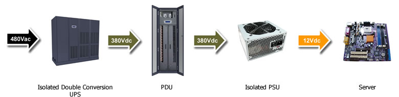 Data Center Power: 480Vac—380Vdc Power Distribution