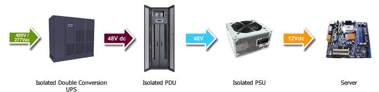 Data Center Power: 480Vac to 48Vdc Power Distribution