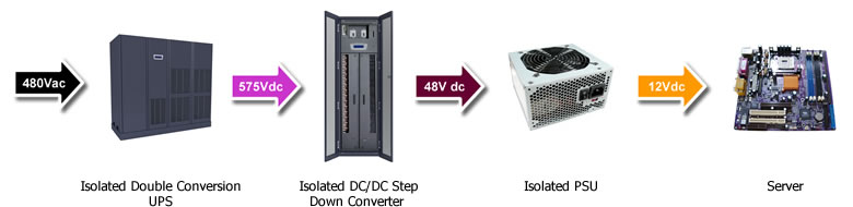 Data Center Power: 480Vac-575Vdc-48Vdc Power Distribution