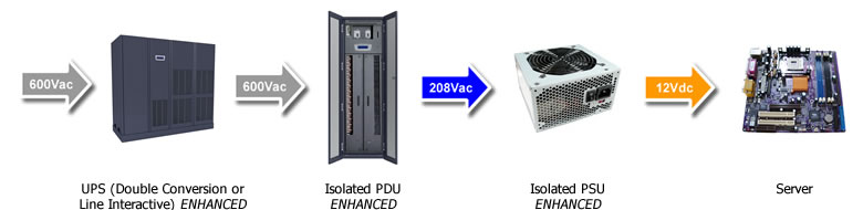 Data Center Power: 600V - 208V Power Distribution