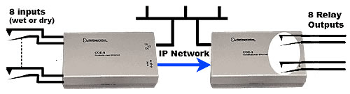 Dataprobe Contact Closure Transport over Ethernet Diagram