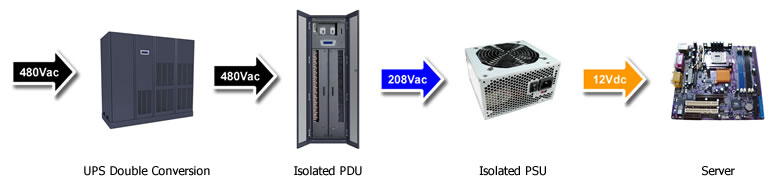 Typical Data Center Power Configuration