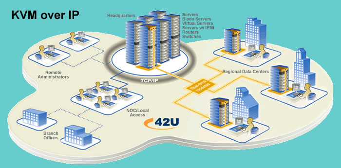 Enterprise Digital KVM  Application Diagram