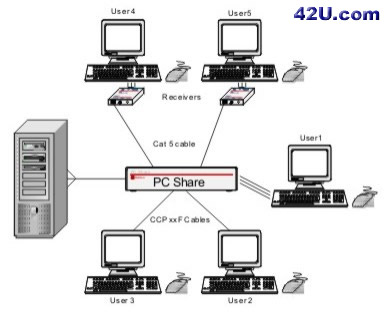 KVM Splitter PCShare application