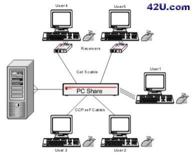 KVM Splitter PCShare application