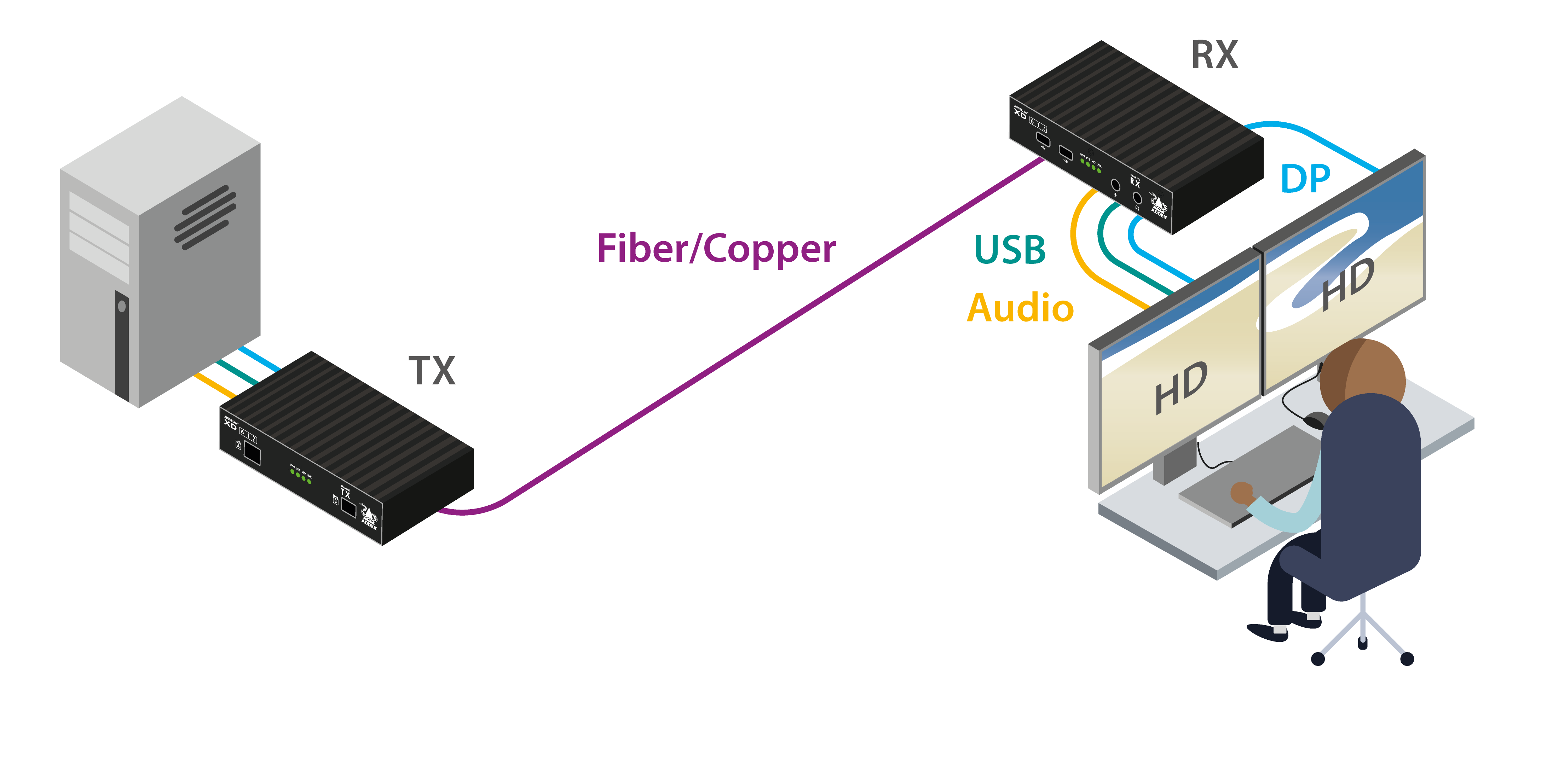 Adder XD612P-DP-US Diagram