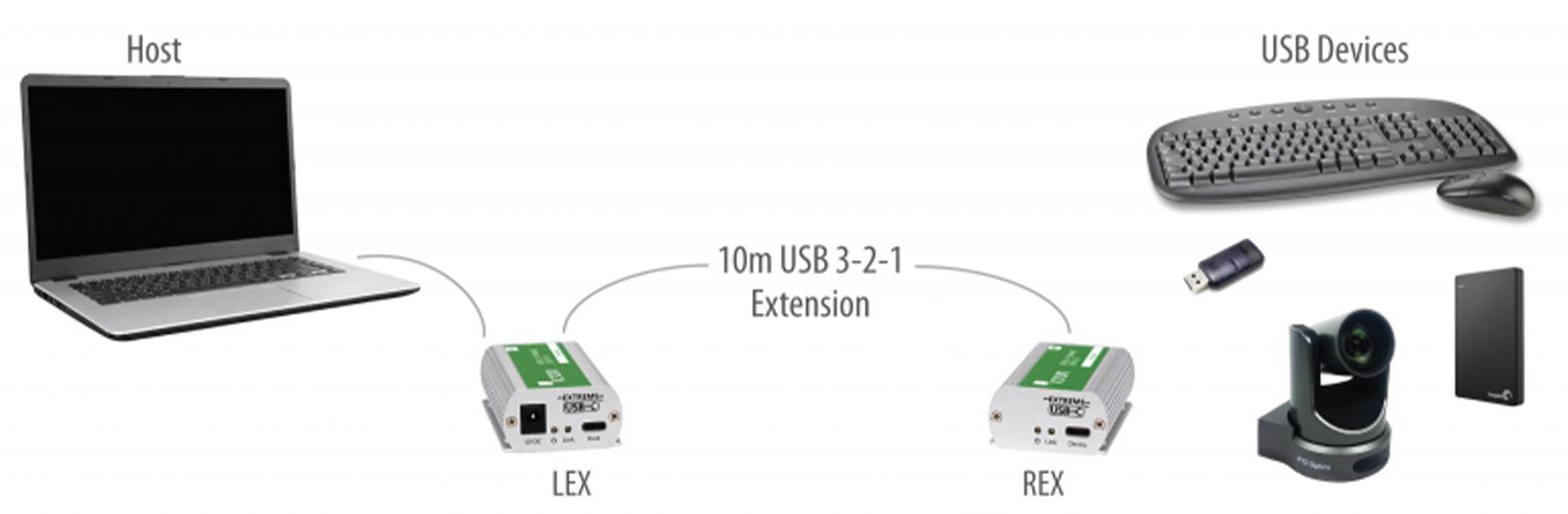 Icron USB 3-2-1 Starling 3251 Application Diagram
