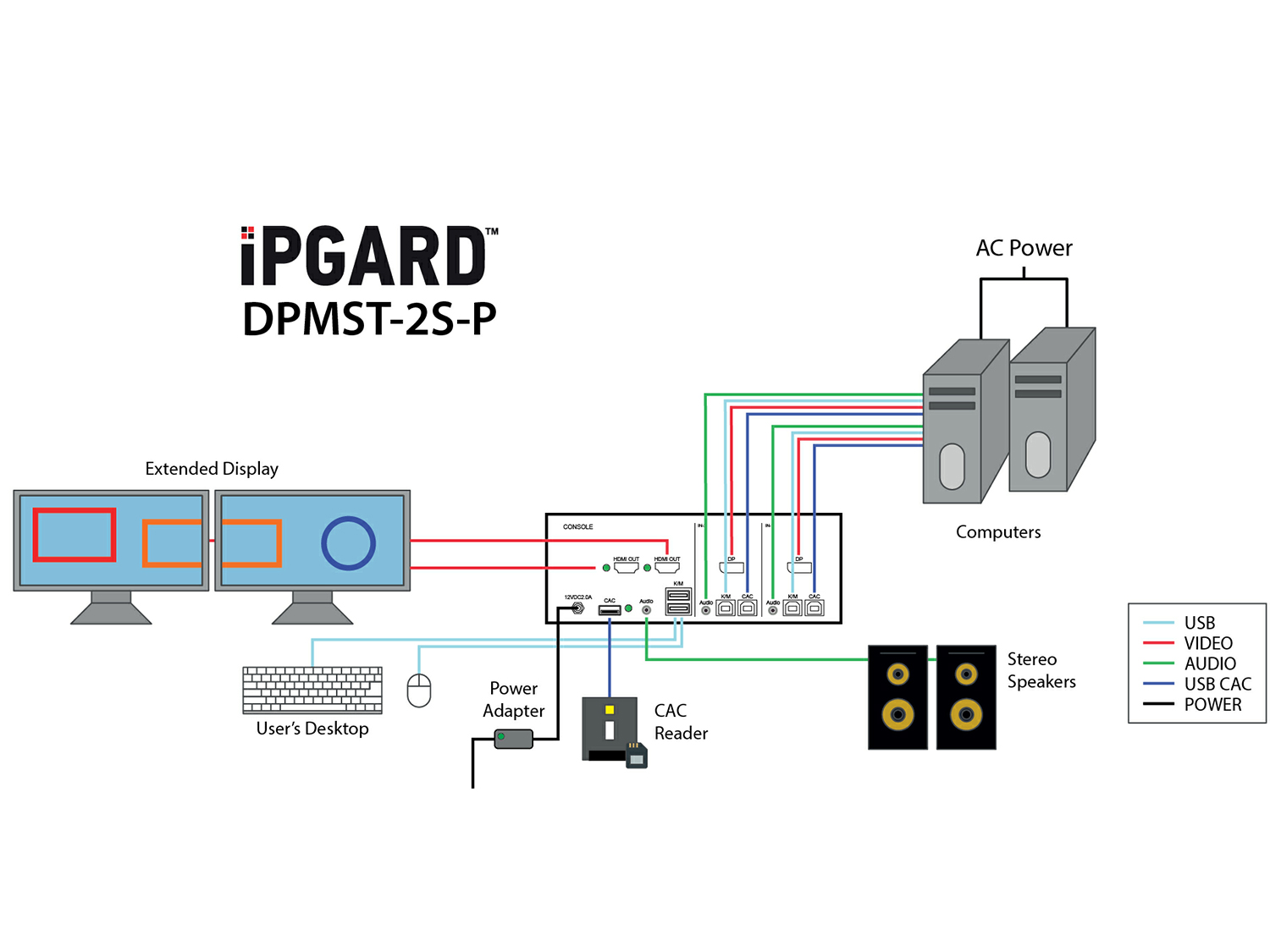 DPMST-2S Application Diagram