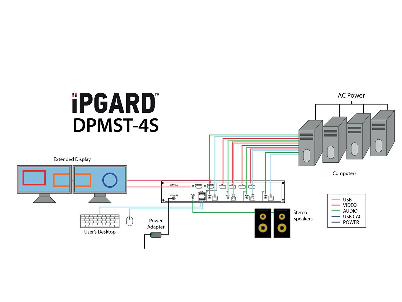 DPMST-4S Application Diagram