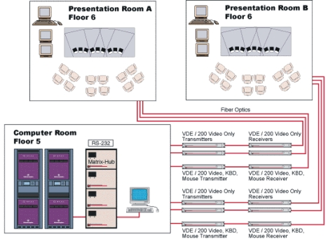 Lightwave's Matrix-Hub and VDE/200 solutions for multiple conference/presentation room environments