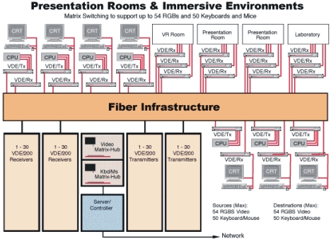 Lightwave's Matrix-Hub and VDE/200 solutions for multiple presentation rooms and immersive environments, supporting 54 RGBS and 50 Keyboards and Mice