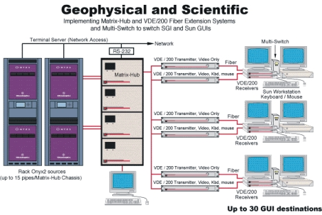Diagram - Lightwave's Matrix-Hub, VDE/200, and Multi-Switch in a geophysical/scientific environment that has implemented the Onyx2 Groupstation concept