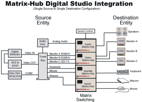 Lightwave's Matrix-Hub configuration in a digital studio environment