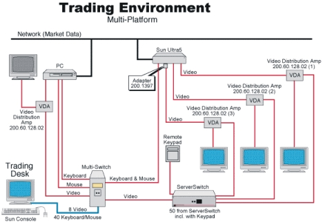 Lightwave's ServerSwitch and Multi-Switch in a multi-platform trading environment