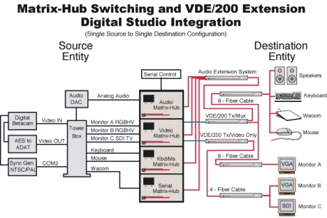 Lightwave's Matrix-Hub and VDE/200 configuration a digital studio environment