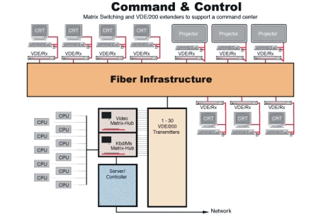 Lighwave's Matrix-Hub and VDE/200 supporting a command center