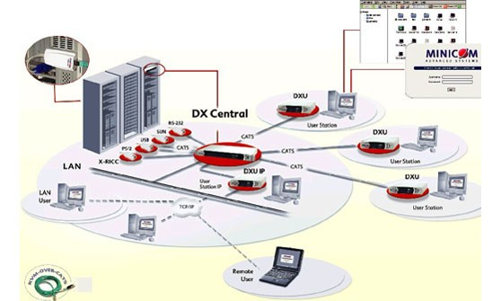 Minicom DX Matrix--Minicom DX 432 Matrix KVM Solutions