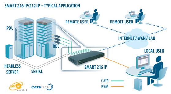 Minicom Smart IP Multi-User Application Diagram
