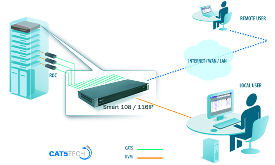 Minicom Smart IP Single-User Application Diagram