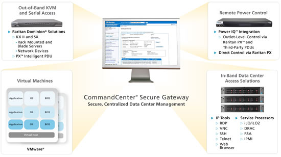 Raritan CommandCenter Secure Gateway Diagram