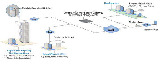 Raritan Dominion KX2-101 Application Diagram