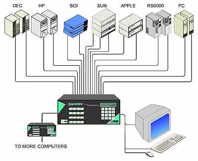 rose serveview--Roes Electronics ServeView KVM Switch Solutions