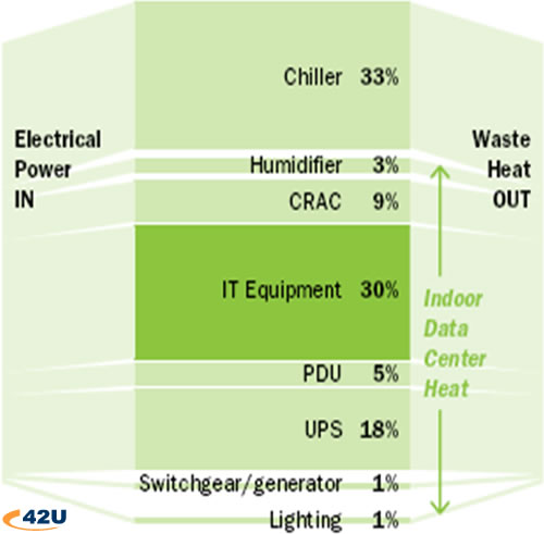 Where Does Energy Go? (source: Green Grid)