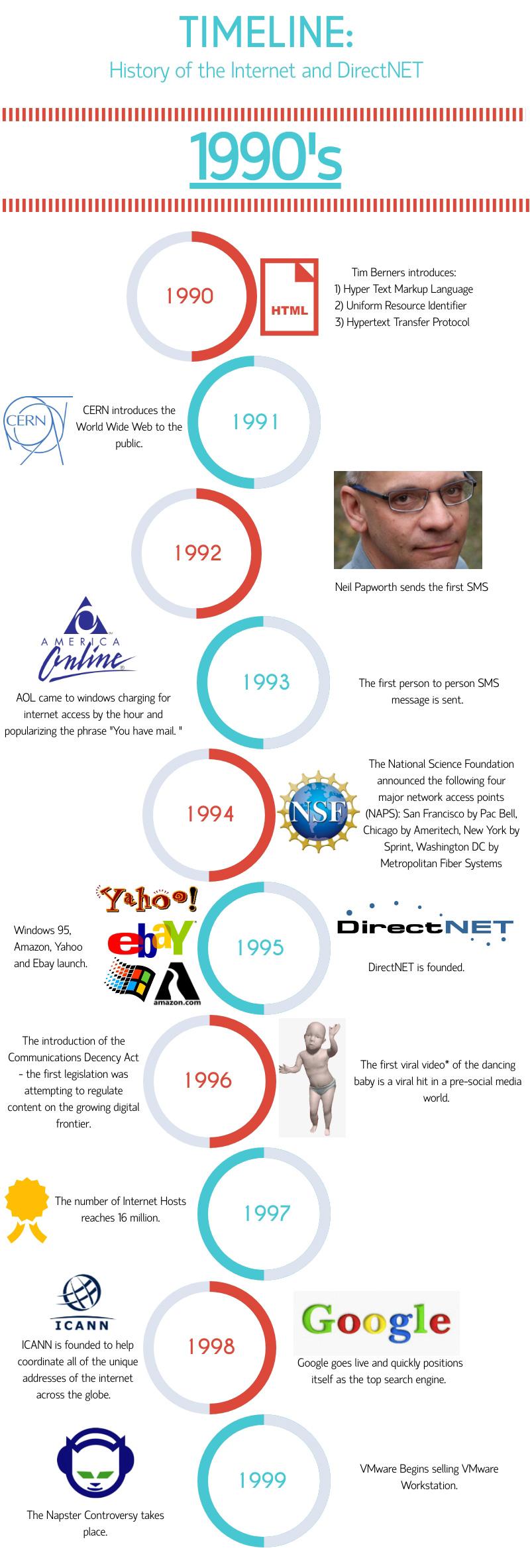 1990 Internet Timeline