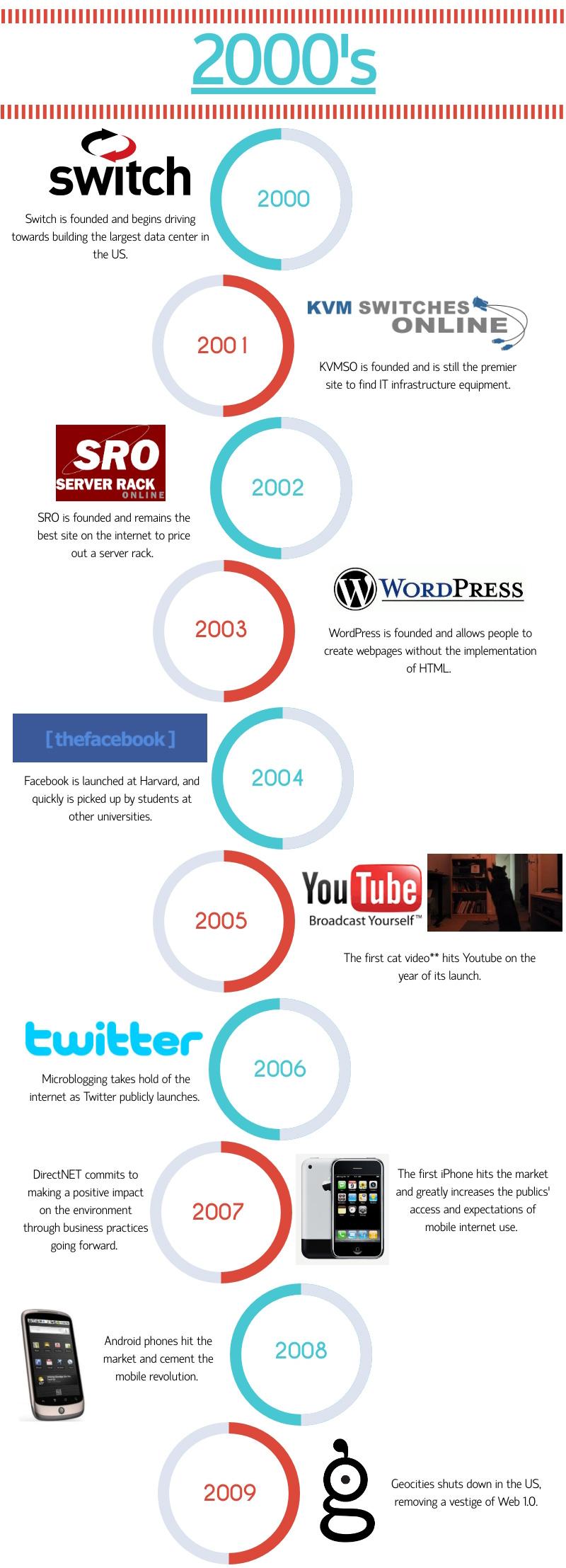 2000 Internet Timeline