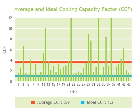 Cooling Capacity Factor