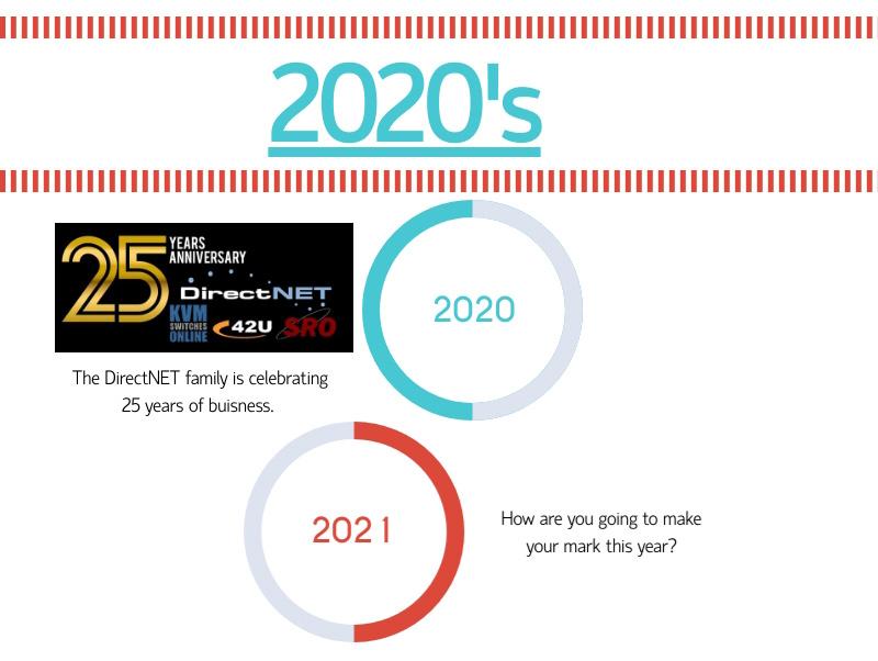 2020 Internet Timeline