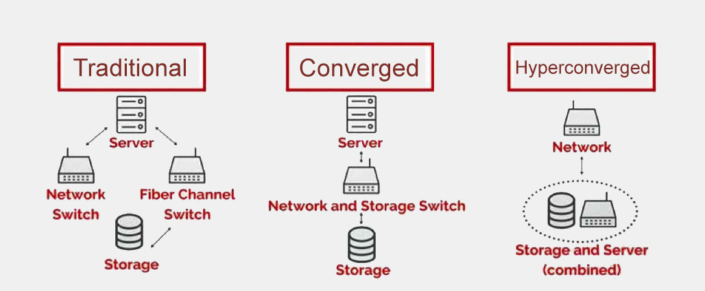 Converged and Hyperconverged Infrastrucure