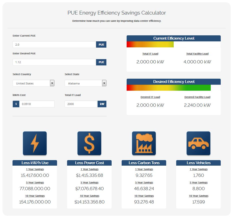 Data Center Energy Savings Calculator