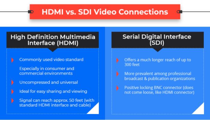 HDMI-vs-SDI-Video-Connections