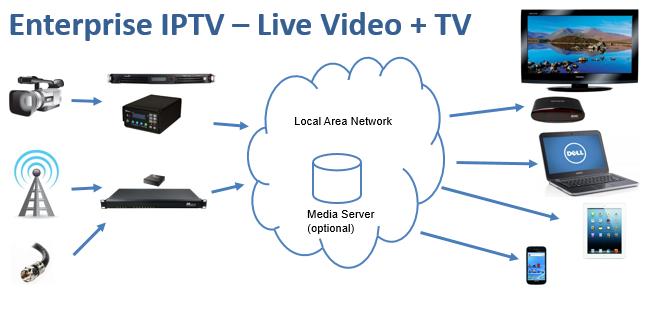 Niagara IPTV