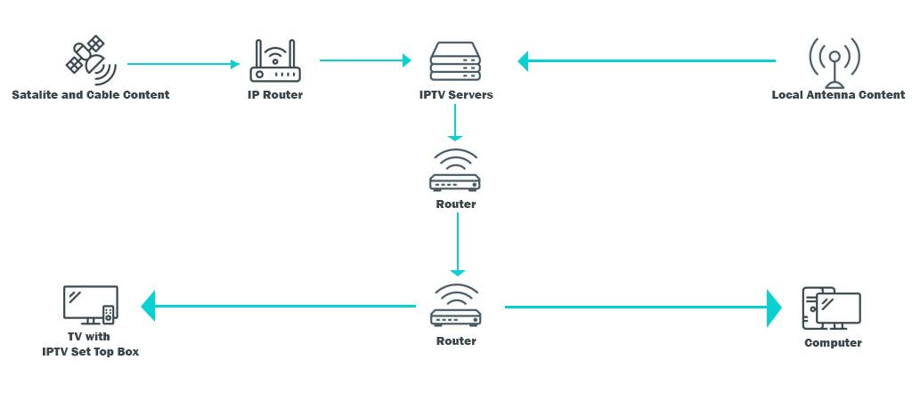 IPTV-Architecture