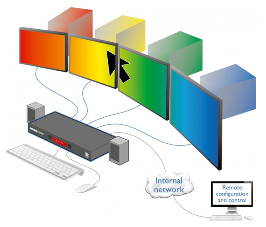 CCS Pro 4 Free Flow Technology Diagram