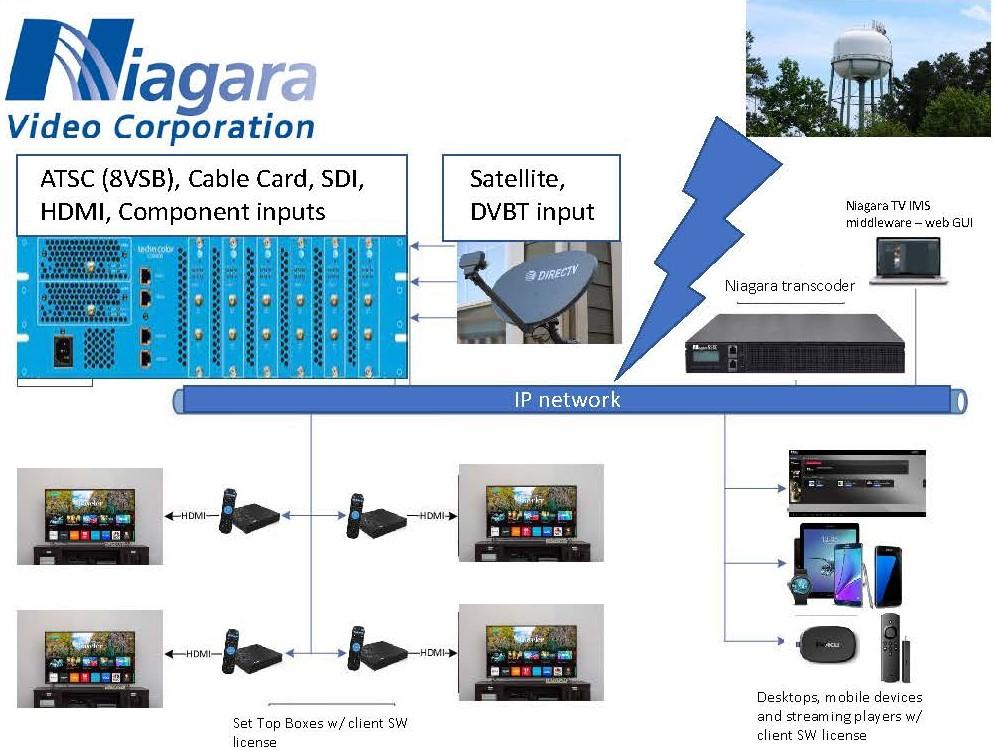 NiagaraTV IPTV Decoders
