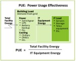 PUE Measurement Levels