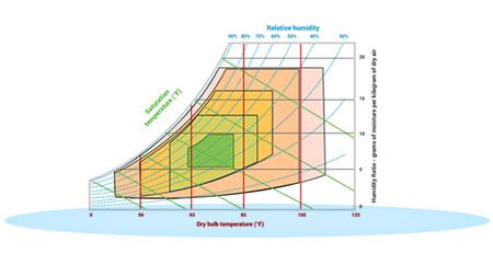 Raritan-feature-power-iq-ashrae-chart