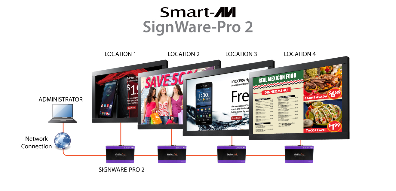 SmartAVI-Signwaare pro 2