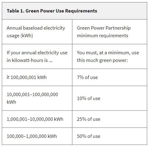 Table 1 green energy