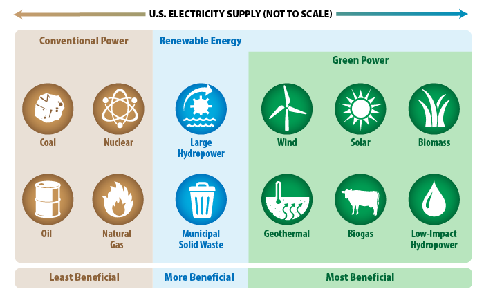 US Green Power