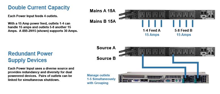 dataprobe-ibootbar-dual-power-inputs_nema-775