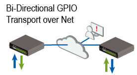 dataprobe-ipio-bidirectional.transport